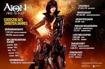 [GF Event] 2 Jahre AION Free-to-Play 2014-02-19_AION_Birthdaystatistik_DE_klein